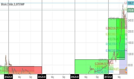 BTCUSD: BTCUSD next target at 3008.27