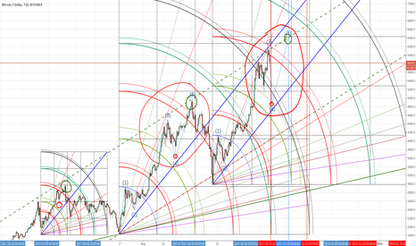 BTCUSD: BTC: upcoming correction target and end of wave 5 time and price