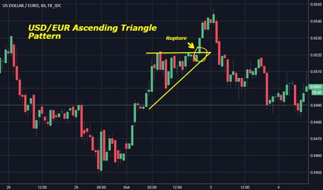 USDEUR: USD/EUR Ascending Triangle  Pattern