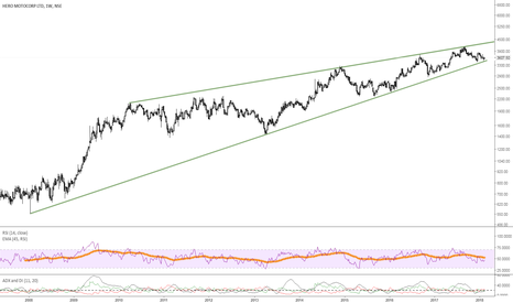 HEROMOTOCO: Heromotor near important monthly support 3400