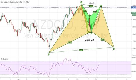 NZDCAD: NZDCAD - A Short before the bigger Long
