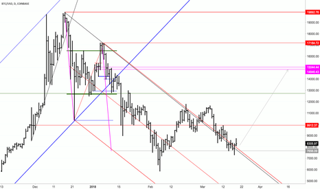 BTCUSD: Finally a BTC Long Entry