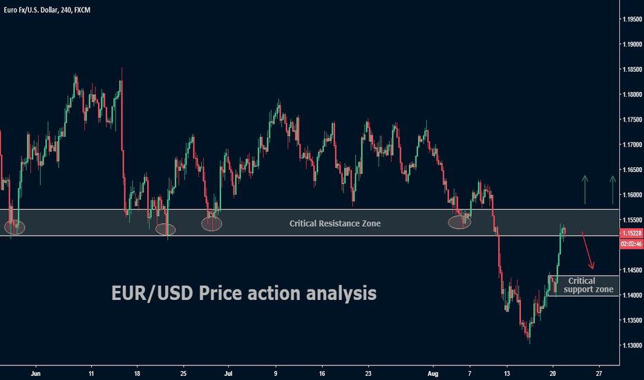EURUSD: EUR/USD Price action analysis