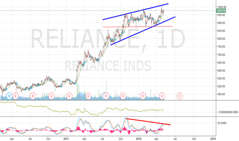 RELIANCE: Reliance - Rising Wedge
