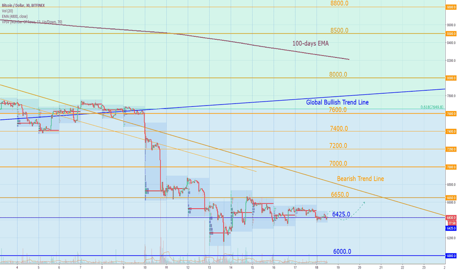 BTCUSD: Bitcoin Today: calm weekends makes me worry