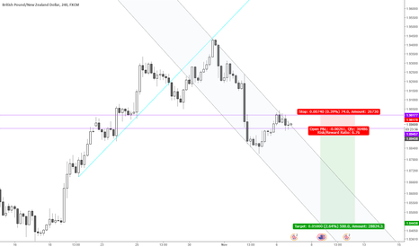 GBPNZD: GBPNZD short, small risk here