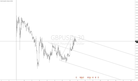 GBPUSD: trend lines