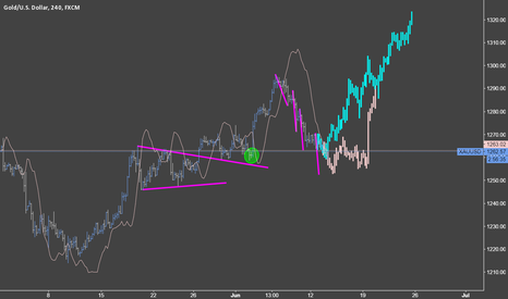 XAUUSD: Two pattern here, test low or test high?