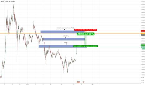 LTCUSD: LTC/USD - dobry poziom do sprzedaży