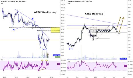 ATEC: ATEC: going long