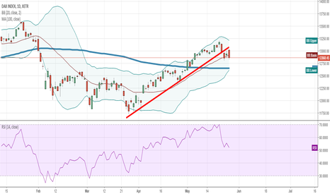 DAX: back to the short guys