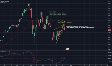 UDXUSD: US Stocks are in a Bear market?