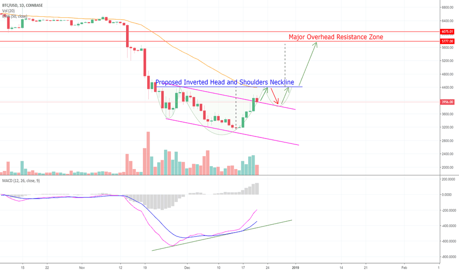BTCUSD: A Possible, Yet Unconfirmed Look At Bitcoin! (BTC)