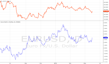 EURUSD: funny correlation
