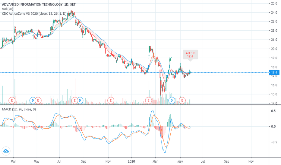 Ait Stock Price And Chart Set Ait Tradingview