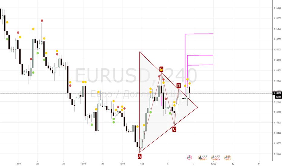 EURUSD: покупаем eur