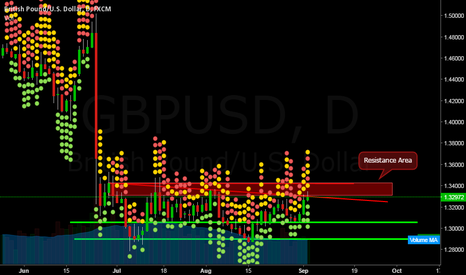 GBPUSD: GBPUSD  Daily Outlook