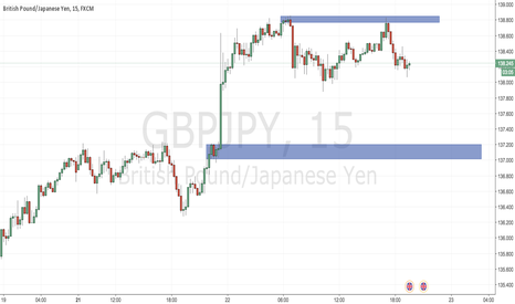 GBPJPY: Demand Zone