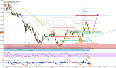 EURAUD: Waiting for a Long signal