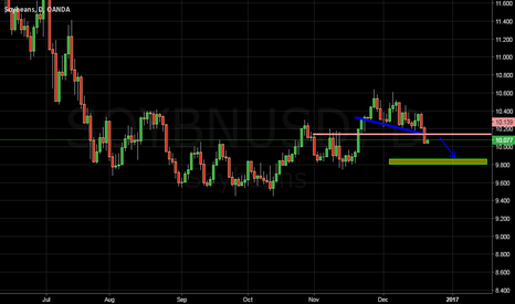 SOYBNUSD: Soybean break to channel NO WORRY! justsell  high and take tp