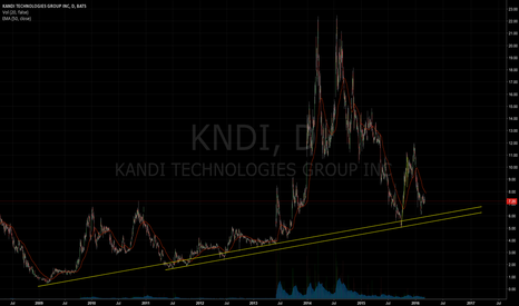 KNDI: Long term uptrend