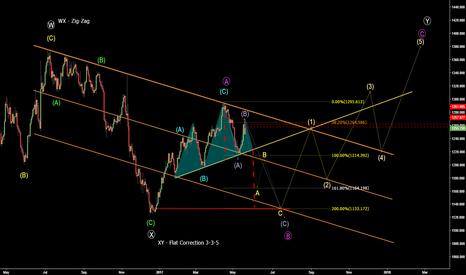 XAUUSD: Sell Setup in GOLD
