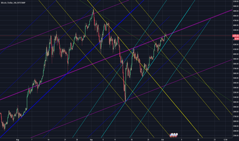 BTCUSD: Now is the time to TRADE extremely CAREFULLY