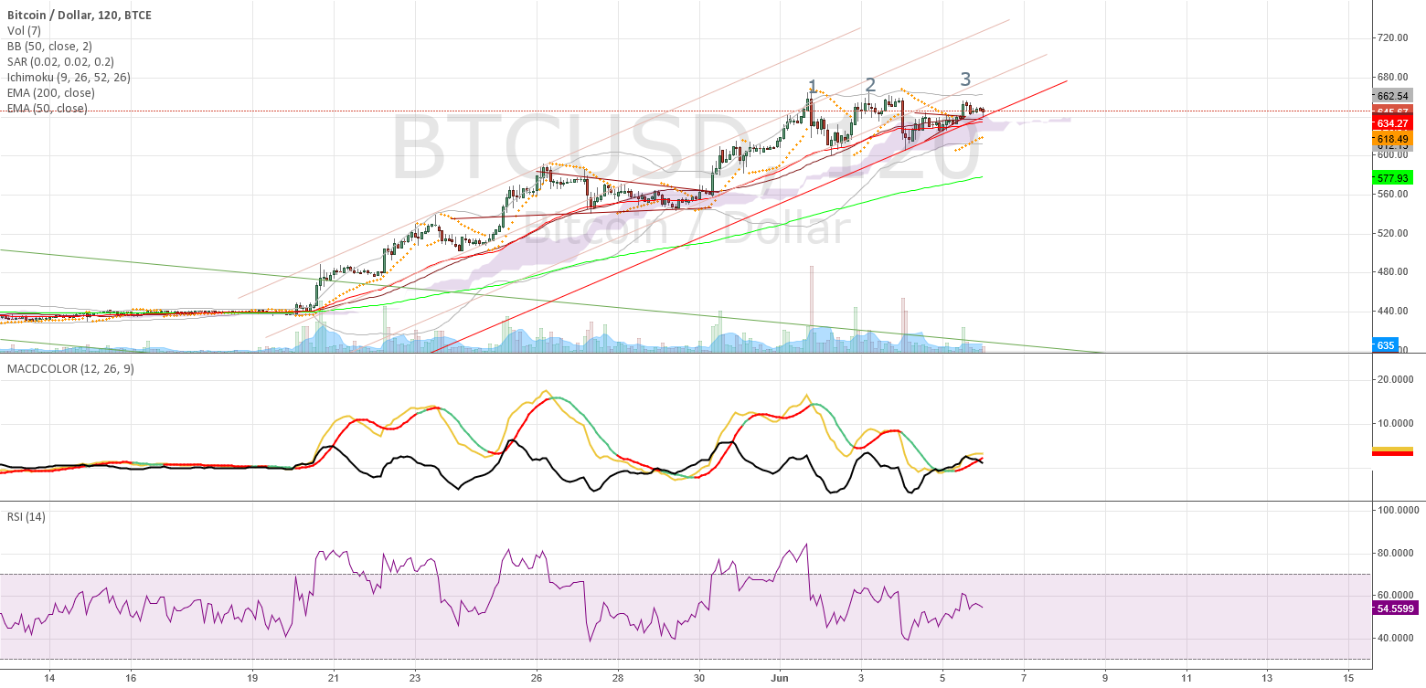 Triple top on BTCe and head & shoulders on Bitstamp/huobi/btcchi