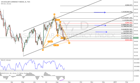 DXY: DXY 1h up