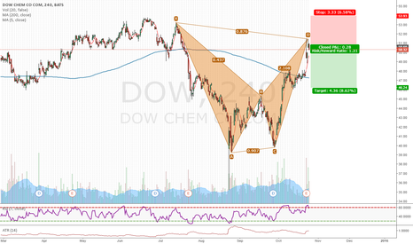 DOW: Short opportunity on DOW