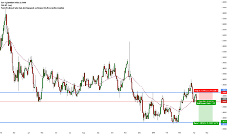 EURCAD: EUR/CAD Short Failed Breakout