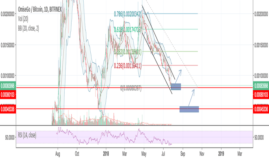 OMGBTC: Is OmiseGo ready to blow?!