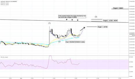 VENBTC: VECHAIN VEN - On the move upwards - targets labelled