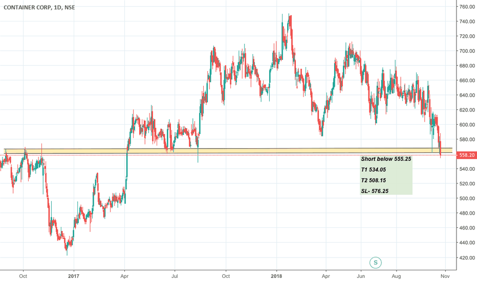 CONCOR: Concor - broke its 2 year support