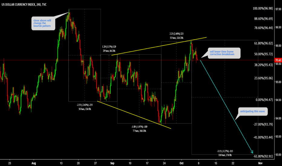 DXY: DXY Watch lower time frame correction and sell