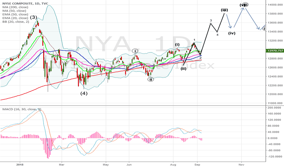 NYA: strongest rally of the year
