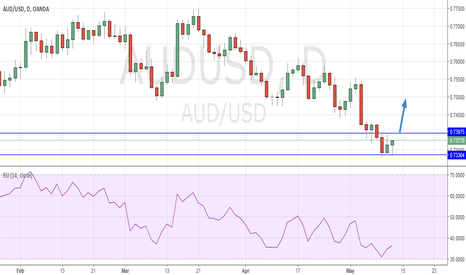 AUDUSD: AUD USD Observe for long