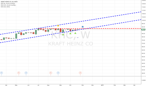 KHC: I believe KHC is a BUY!