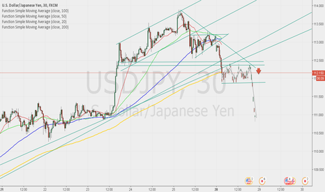 USDJPY: I think is prepare for a consolidation. SELL after brekouts
