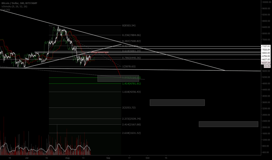 BTCUSD: completing the Cyrcle?