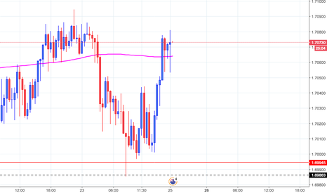EURNZD: Placed a Buy on $EURNZD