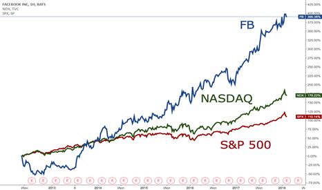 FB: Инвестиционная идея Facebook