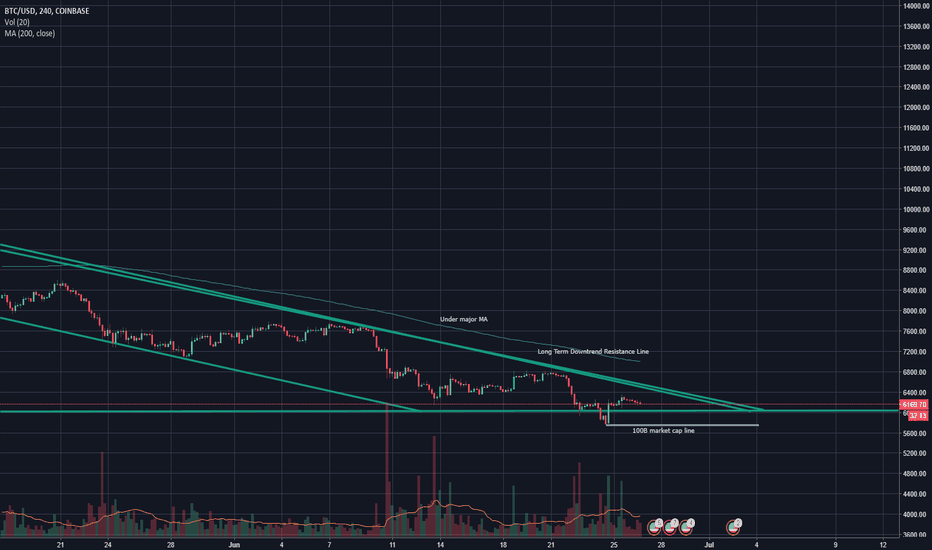 BTCUSD: BTC Bear Season