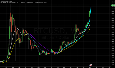 BTCUSD: CSS Bitcoin Cleared For Mars