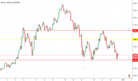BTCUSD: Head and shoulders formation