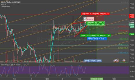 BTCUSD: BTC short term trade Rising Wedge