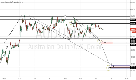 AUDUSD: AUDUSD Short City