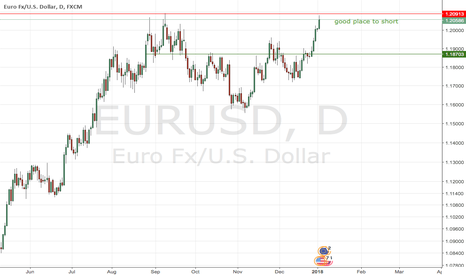 EURUSD: Good place to short eurusd