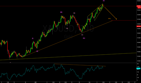 XAUUSD: Gold is correcting before the next move up!