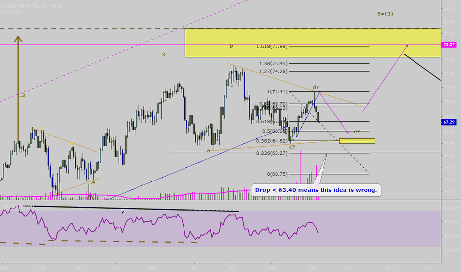 USOIL: Crude oil update: Still possible triangle.